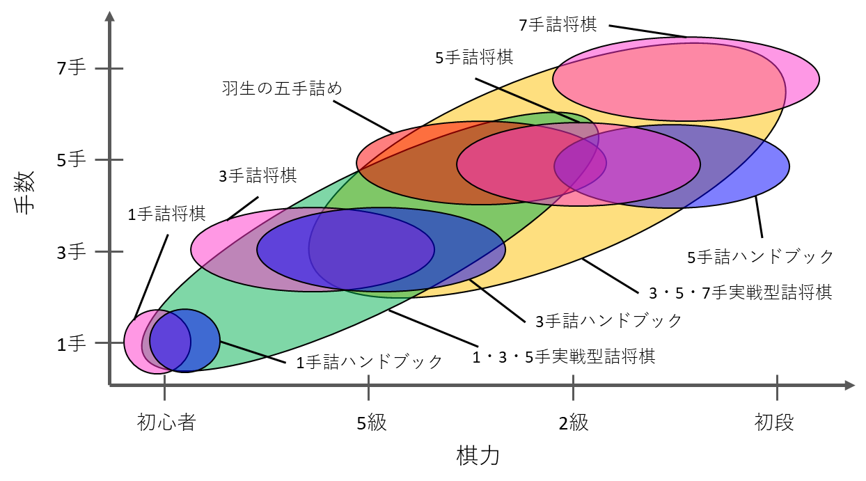 詰将棋の棋力グラフ