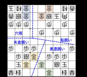 【図1 代表的な囲い】
