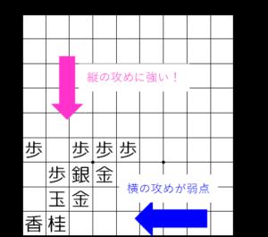 【図1-3 矢倉は縦の攻めに強い】