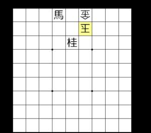 【失敗図は▲6一馬、△4二玉まで】