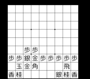 【図2-8 矢倉囲いの完成!】