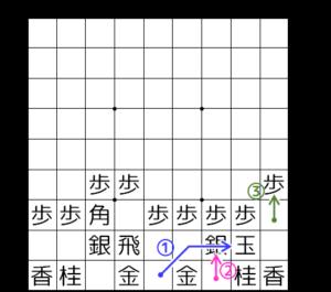 【図1-2 片美濃囲いの組み方】