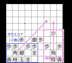 【図3-1 攻めと守りの陣形】