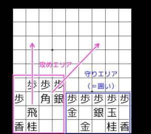 【図1-4 振り飛車の攻めエリアと守りエリア】