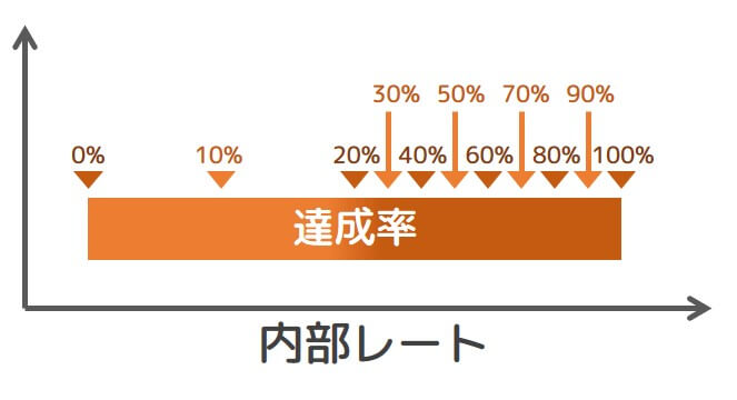 【図2 達成率20%以上とそれ以下での違い】