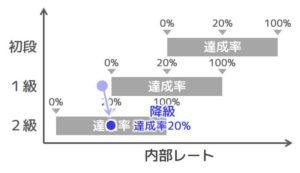 【図6 達成率20%で降級】