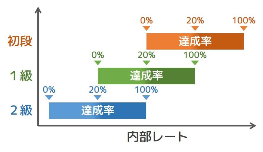 【図1 内部レートと達成率の関係】