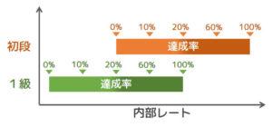 【図3 内部レートと達成率の関係】