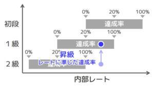 【図4 昇級時の達成率】