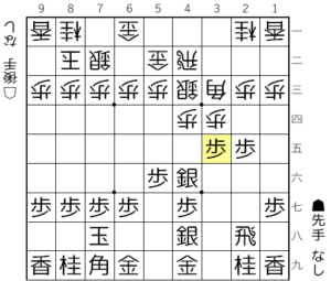 【図4-2 ▲3五歩から仕掛ける】