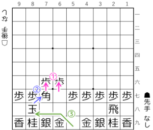 【図1-2 まずは玉を奥に】