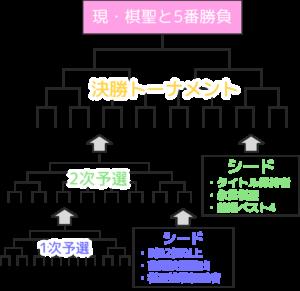 【棋聖戦トーナメント】