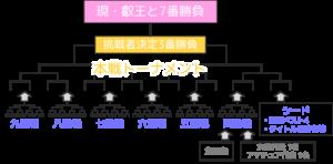 【叡王戦トーナメント】