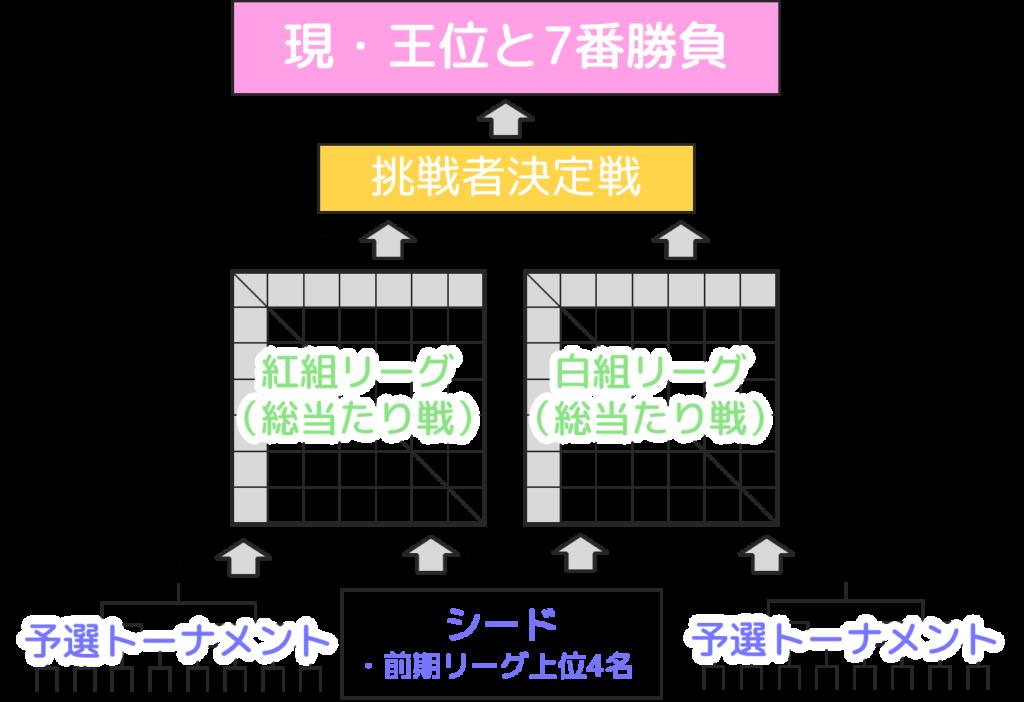 【王位戦リーグ】
