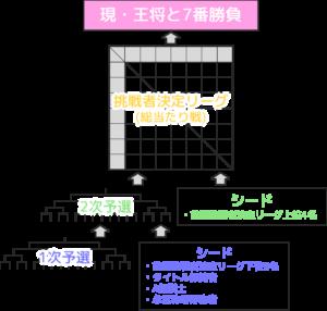 【王将戦トーナメント】
