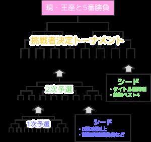 【王座戦トーナメント】